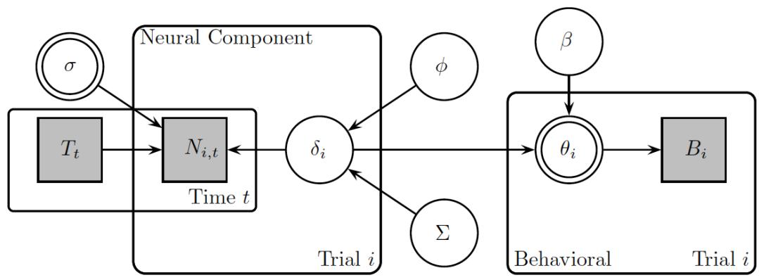 New tutorial paper on joint modeling – Model-based Cognitive